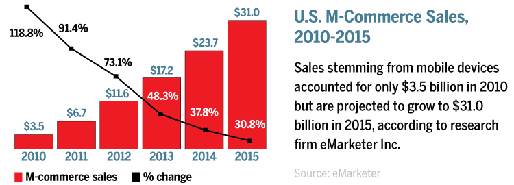 Growing mCommerce Sales
