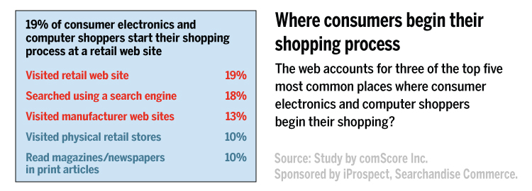 Web accounts for 3 of top 5 places where consumers begin their shopping.